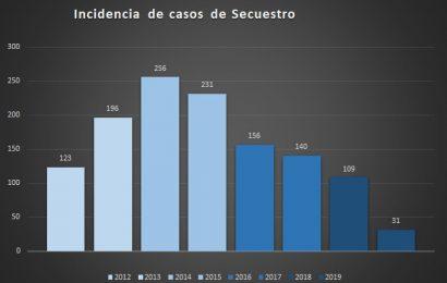 Asegura FGR que durante el 2019 en Tamaulipas bajó el secuestro